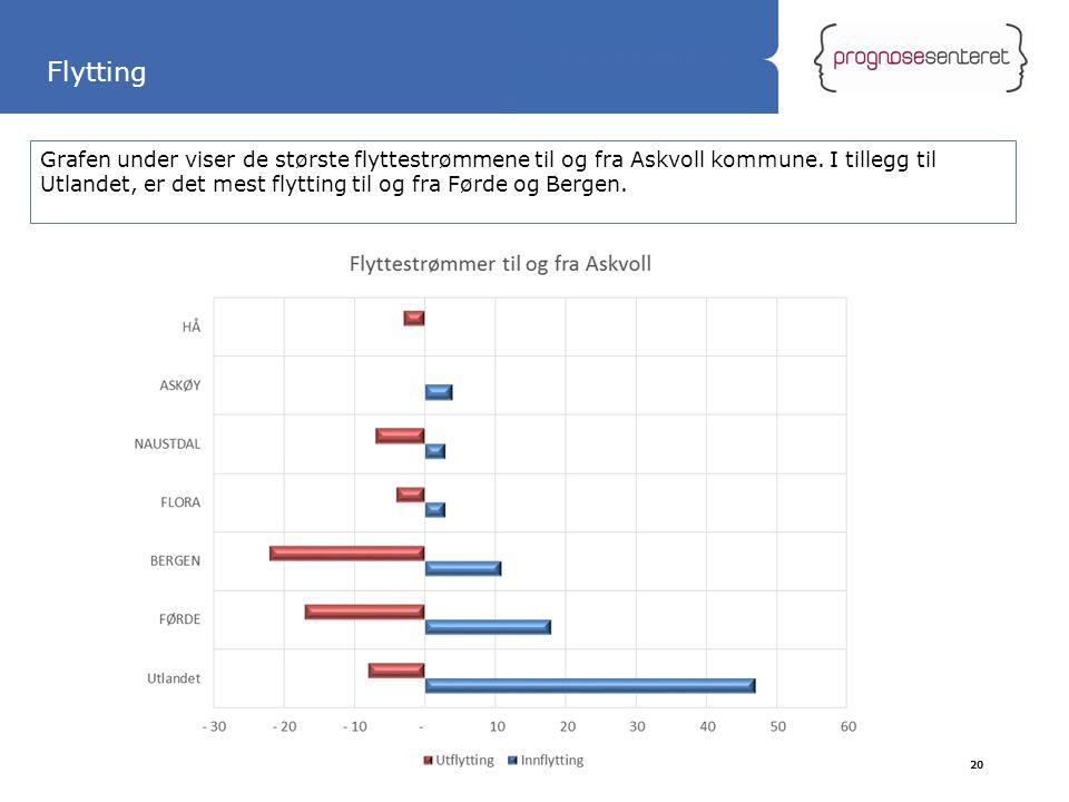 Statliga tillbyggnader Grafen under viser de største flyttestrømmene til og fra Askvoll kommune. I tillegg til Utlandet, er det mest flytting til og f