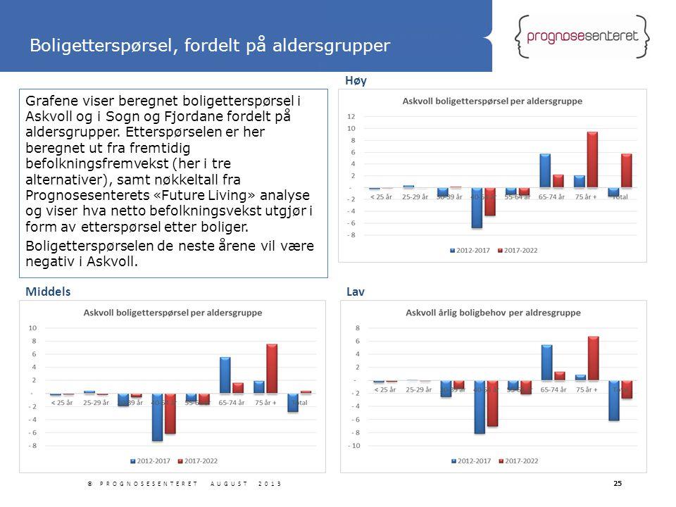 Statliga tillbyggnader Grafene viser beregnet boligetterspørsel i Askvoll og i Sogn og Fjordane fordelt på aldersgrupper. Etterspørselen er her beregn