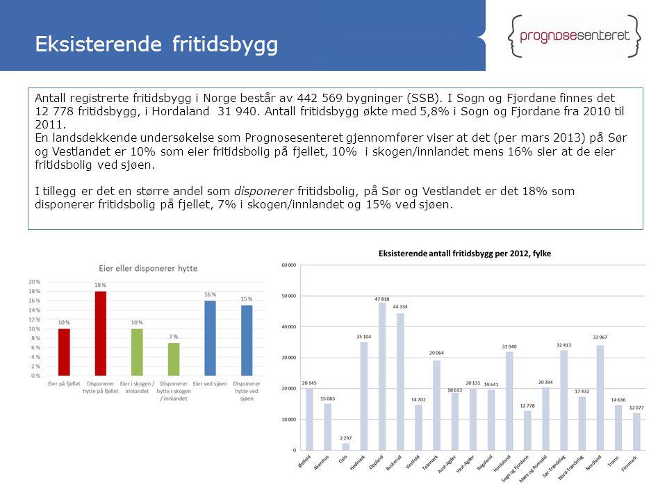 Statliga tillbyggnader Eksisterende fritidsbygg 29 Antall registrerte fritidsbygg i Norge består av 442 569 bygninger (SSB). I Sogn og Fjordane finnes