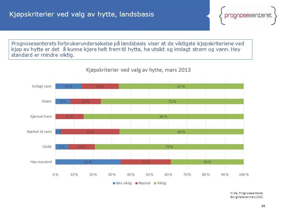 Statliga tillbyggnader 33 Kjøpskriterier ved valg av hytte, landsbasis Prognosesenterets forbrukerundersøkelse på landsbasis viser at de viktigste kjø