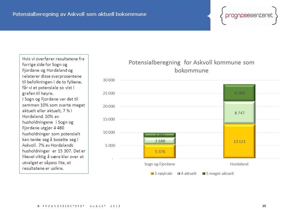 Statliga tillbyggnader © PROGNOSESENTERET AUGUST 201335 Hvis vi overfører resultatene fra forrige side for Sogn og Fjordane og Hordaland og relaterer