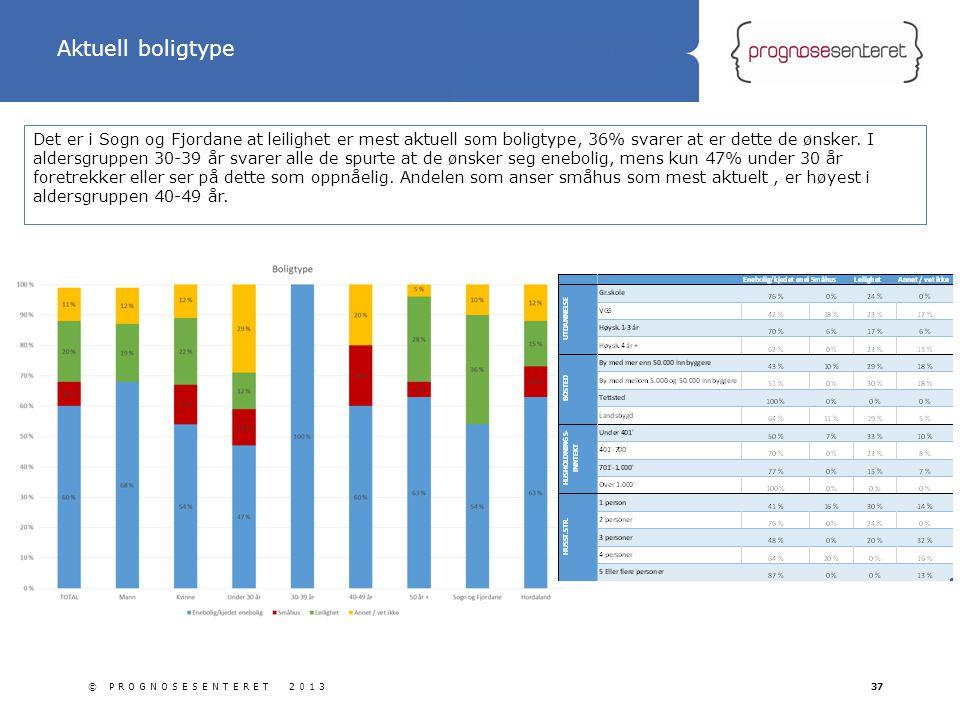 Statliga tillbyggnader Det er i Sogn og Fjordane at leilighet er mest aktuell som boligtype, 36% svarer at er dette de ønsker. I aldersgruppen 30-39 å