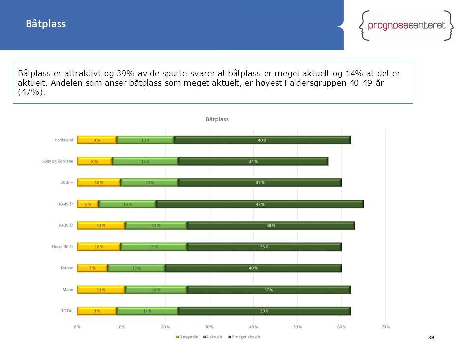 Statliga tillbyggnader Båtplass er attraktivt og 39% av de spurte svarer at båtplass er meget aktuelt og 14% at det er aktuelt. Andelen som anser båtp