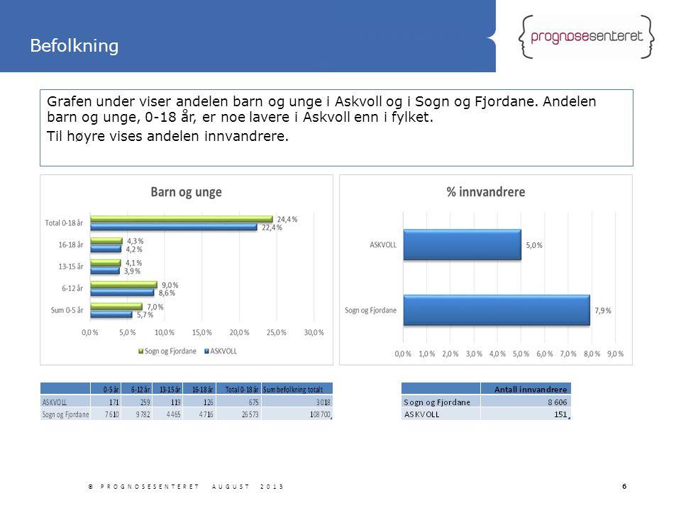 Statliga tillbyggnader Grafen under viser andelen barn og unge i Askvoll og i Sogn og Fjordane. Andelen barn og unge, 0-18 år, er noe lavere i Askvoll