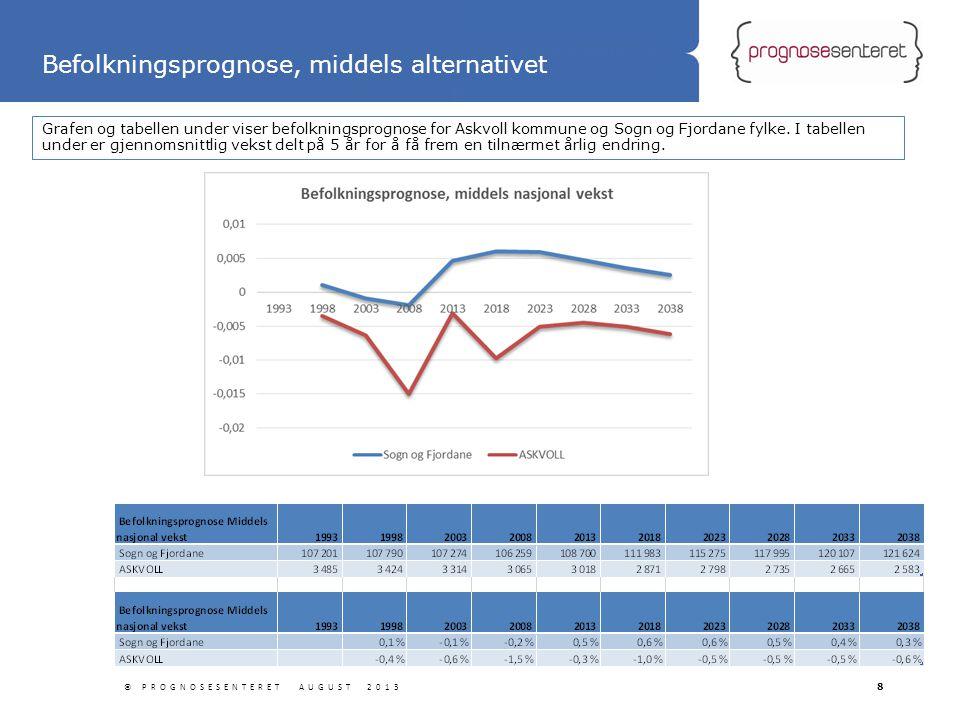 Statliga tillbyggnader Grafen og tabellen under viser befolkningsprognose for Askvoll kommune og Sogn og Fjordane fylke. I tabellen under er gjennomsn