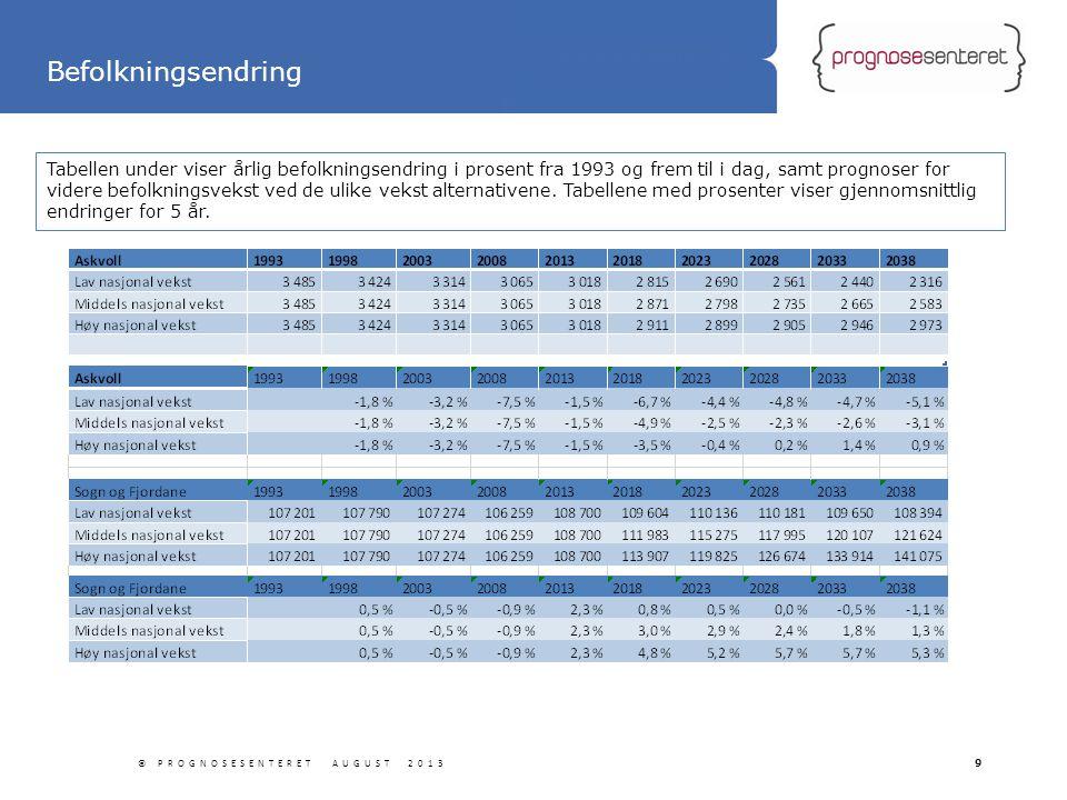Statliga tillbyggnader Tabellen under viser årlig befolkningsendring i prosent fra 1993 og frem til i dag, samt prognoser for videre befolkningsvekst