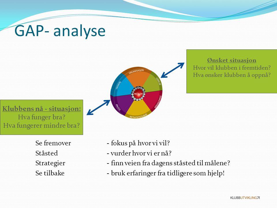 GAP- analyse Se fremover - fokus på hvor vi vil.Ståsted - vurder hvor vi er nå.