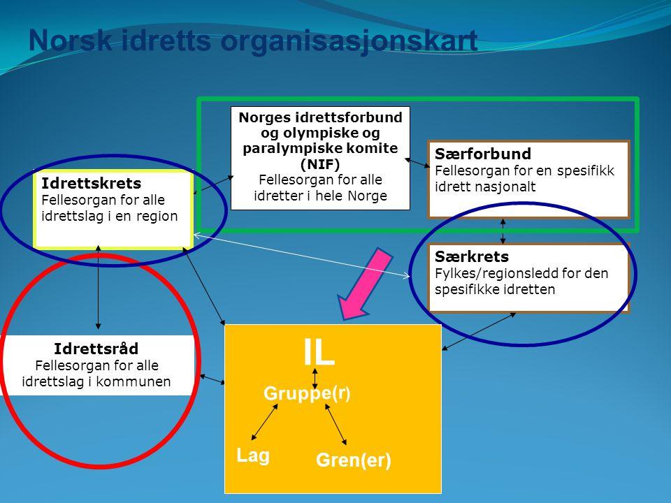 Særregler for norsk idrett  Utbetaling av skattefri lønn inntil kr 4 000 pr.