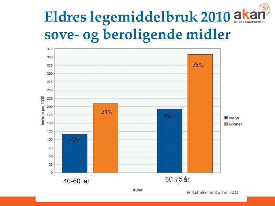 Eldres legemiddelbruk 2010 sove- og beroligende midler Folkehelseinstituttet 2010 40-60 år 60-75 år 21% 36% 12% 19%