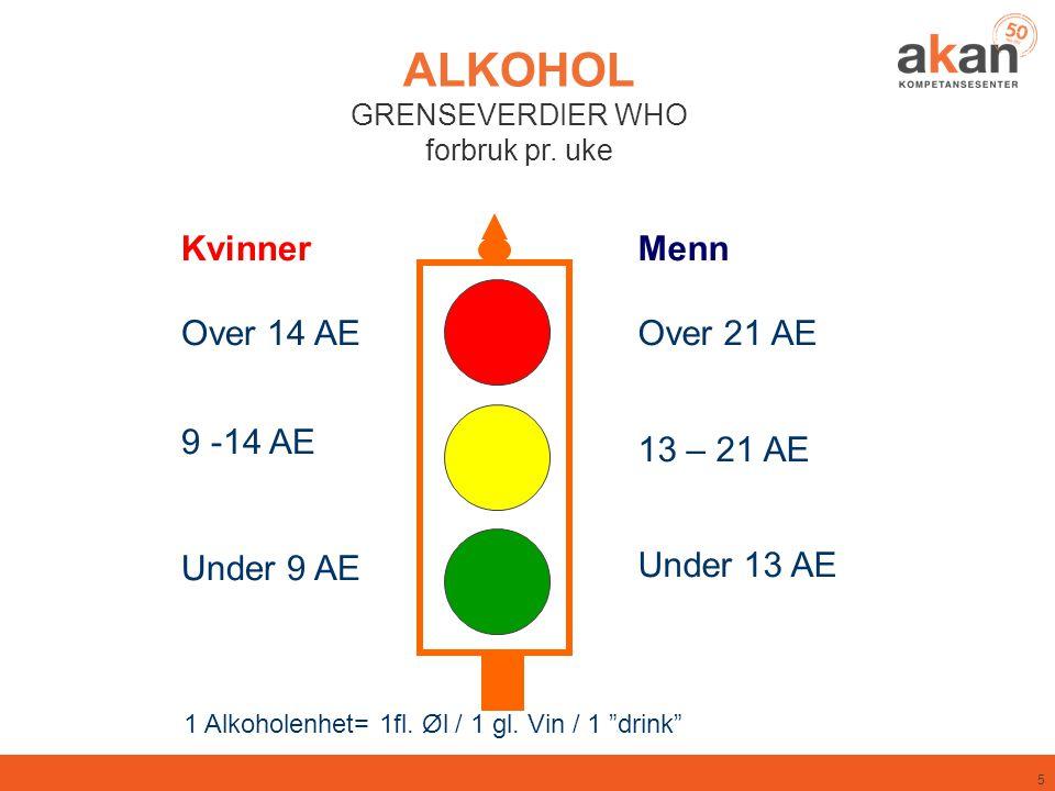 5 ALKOHOL GRENSEVERDIER WHO forbruk pr. uke Menn Over 21 AE 13 – 21 AE Under 13 AE Kvinner Over 14 AE 9 -14 AE Under 9 AE 1 Alkoholenhet= 1fl. Øl / 1