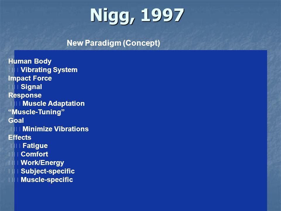 "Nigg, 1997 New Paradigm (Concept) Human Body Vibrating System Impact Force Signal Response Muscle Adaptation ""Muscle-Tuning"" Goal Minimize Vibrations"