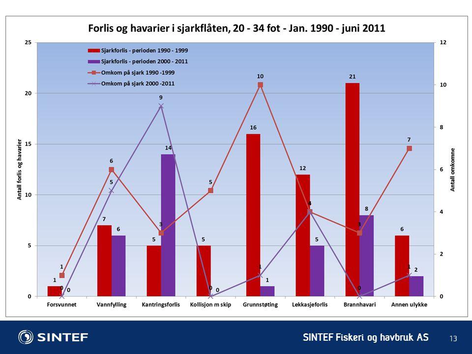 SINTEF Fiskeri og havbruk AS 13