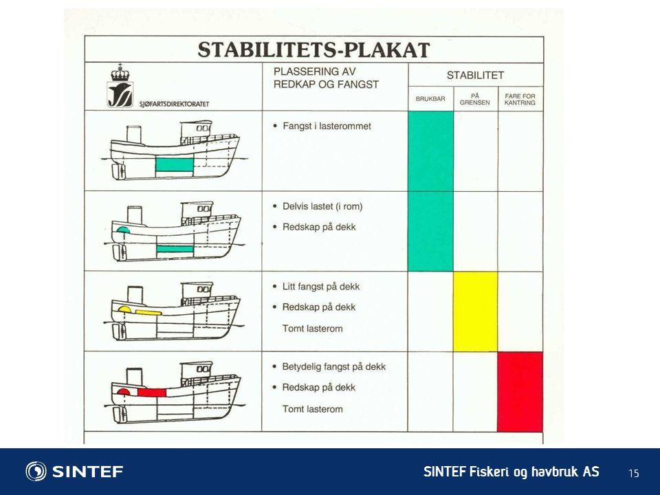 SINTEF Fiskeri og havbruk AS 15