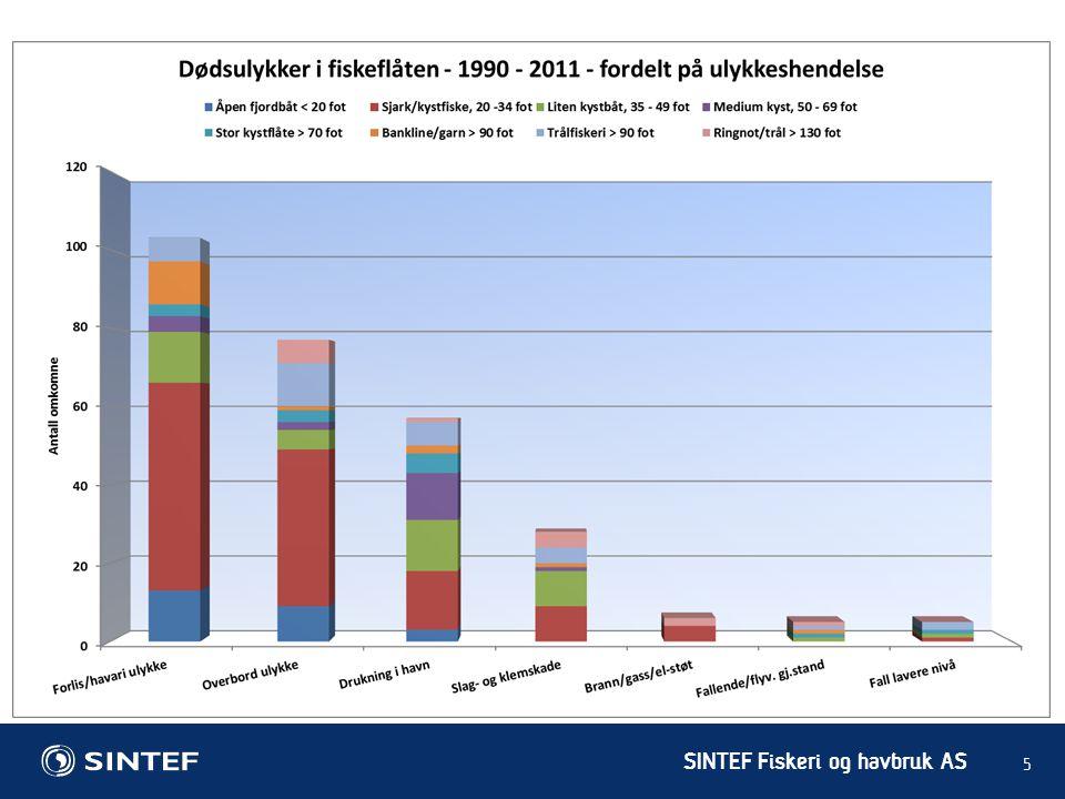 SINTEF Fiskeri og havbruk AS Viktige tiltak for å sikre fartøyets stabilitet (korrigert versjon): • Gjør deg godt kjent med innholdet i fartøyets stabilitetsrapport – dvs.