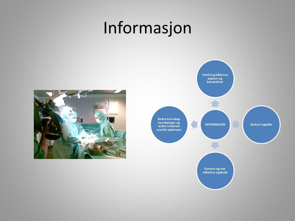 Informasjon INFORMASJON Holdning både hos pasient og behandlere Bedret logistikk Kortere og mer effektive opphold Bedre kunnskap hos fastleger og andr