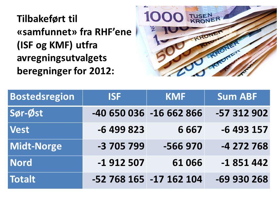 Tilbakeført til «samfunnet» fra RHF'ene (ISF og KMF) utfra avregningsutvalgets beregninger for 2012: BostedsregionISFKMFSum ABF Sør-Øst-40 650 036-16