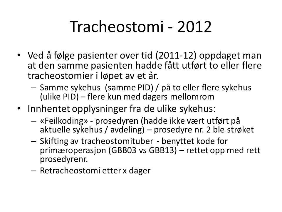 Tracheostomi - 2012 • Ved å følge pasienter over tid (2011-12) oppdaget man at den samme pasienten hadde fått utført to eller flere tracheostomier i l