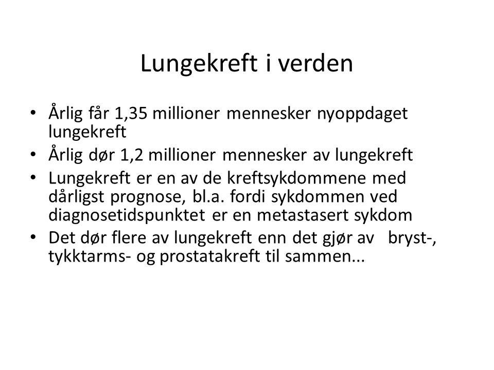 Lungekreft i Norge • 2626 nye lungekreftilfeller årlig i Norge • 1559 menn, 1267 kvinner • Den nest hyppigste kreftformen hos menn, den tredje hyppigste hos kvinner.