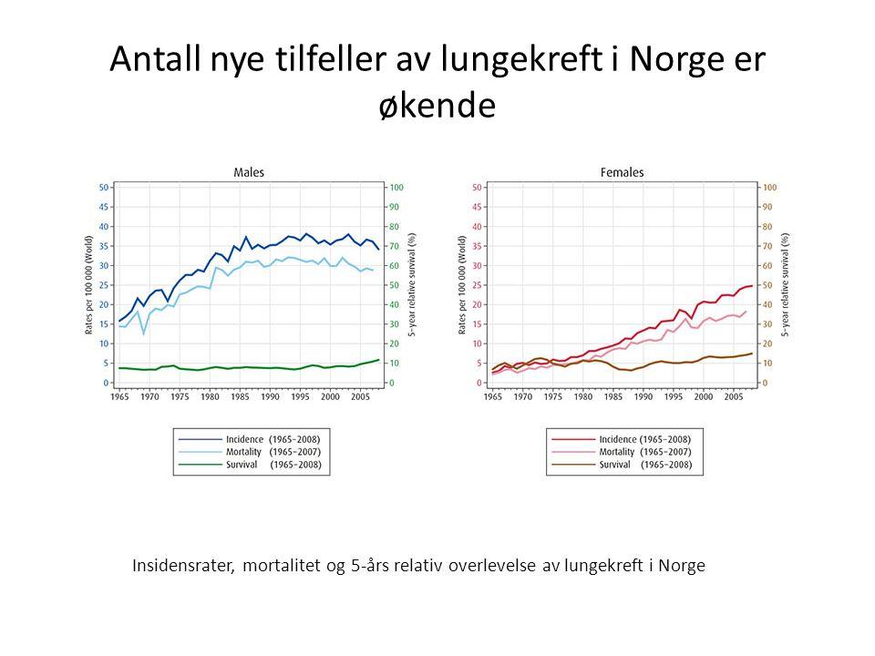 Antall nye tilfeller av lungekreft i Norge er økende Insidensrater, mortalitet og 5-års relativ overlevelse av lungekreft i Norge