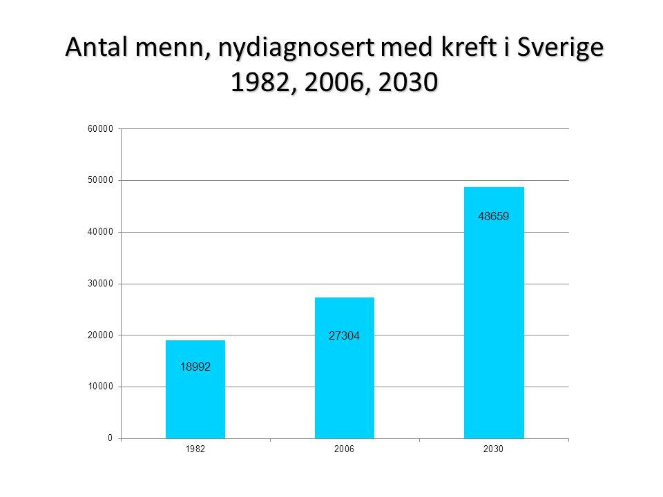 Antal menn, nydiagnosert med kreft i Sverige 1982, 2006, 2030