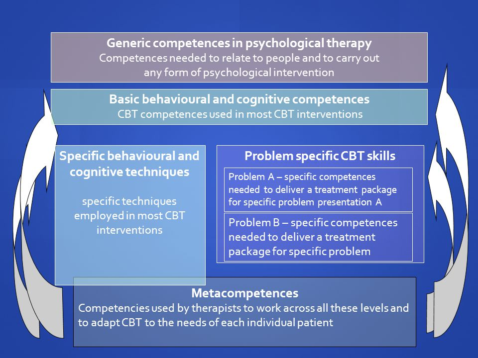 Metacompetences Competencies used by therapists to work across all these levels and to adapt CBT to the needs of each individual patient Generic compe