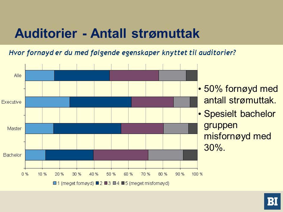 Auditorier - Antall strømuttak • 50% fornøyd med antall strømuttak.