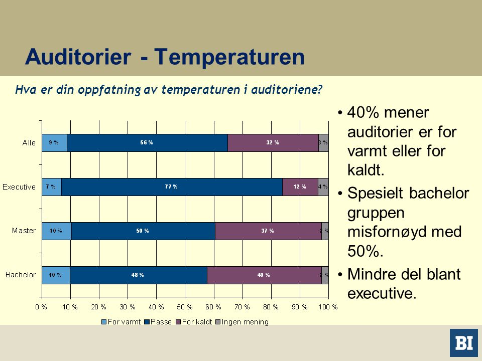Auditorier - Temperaturen • 40% mener auditorier er for varmt eller for kaldt.