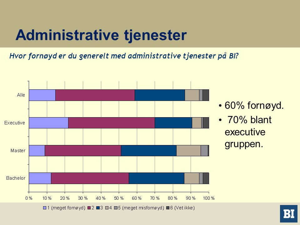 Administrative tjenester Hvor fornøyd er du generelt med administrative tjenester på BI.