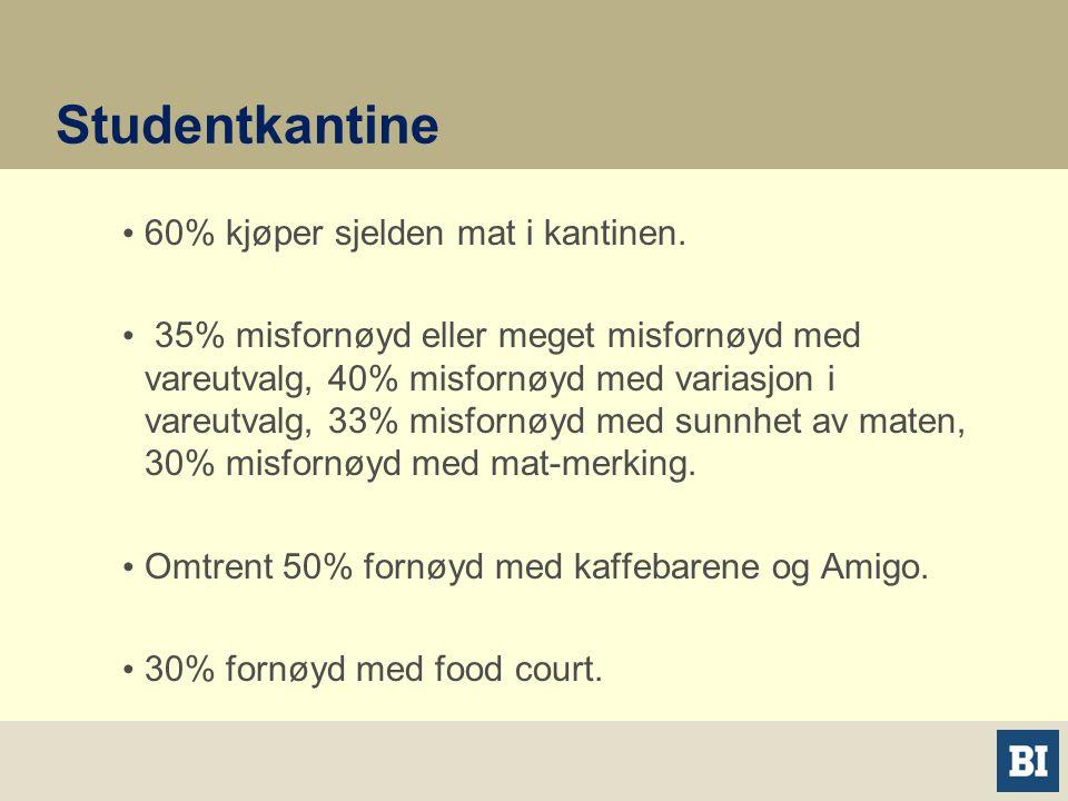 Studentkantine • 60% kjøper sjelden mat i kantinen.