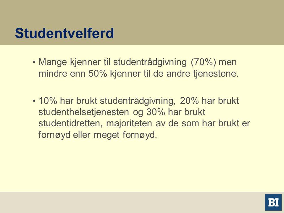 Studentvelferd • Mange kjenner til studentrådgivning (70%) men mindre enn 50% kjenner til de andre tjenestene.