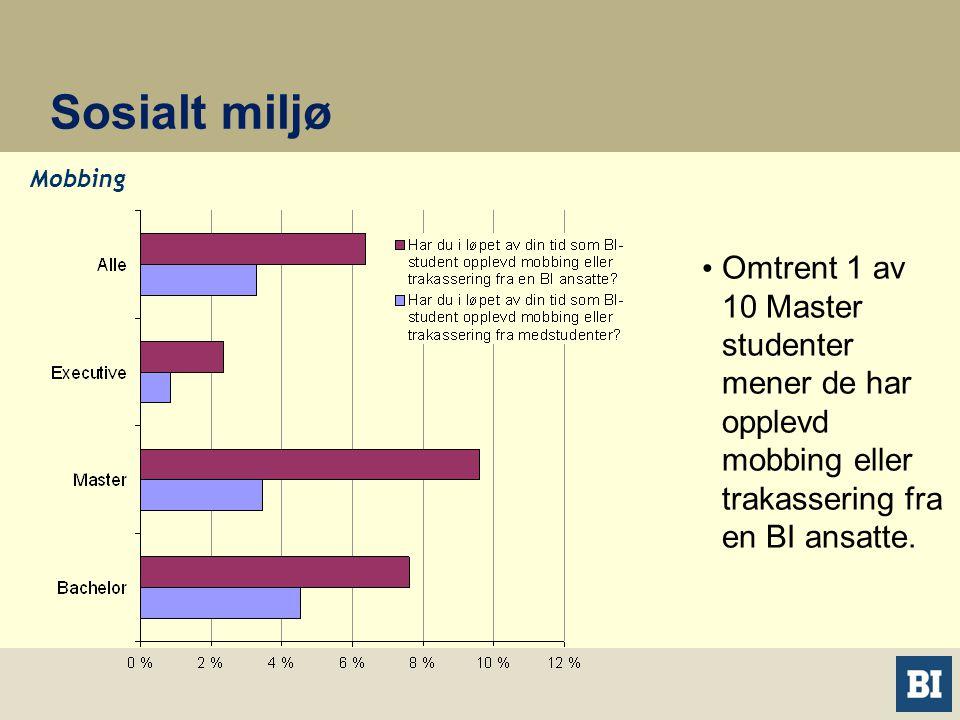 Sosialt miljø Mobbing • Omtrent 1 av 10 Master studenter mener de har opplevd mobbing eller trakassering fra en BI ansatte.