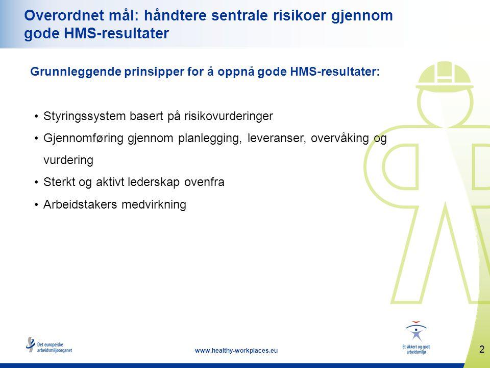 2 www.healthy-workplaces.eu Overordnet mål: håndtere sentrale risikoer gjennom gode HMS-resultater Grunnleggende prinsipper for å oppnå gode HMS-resul