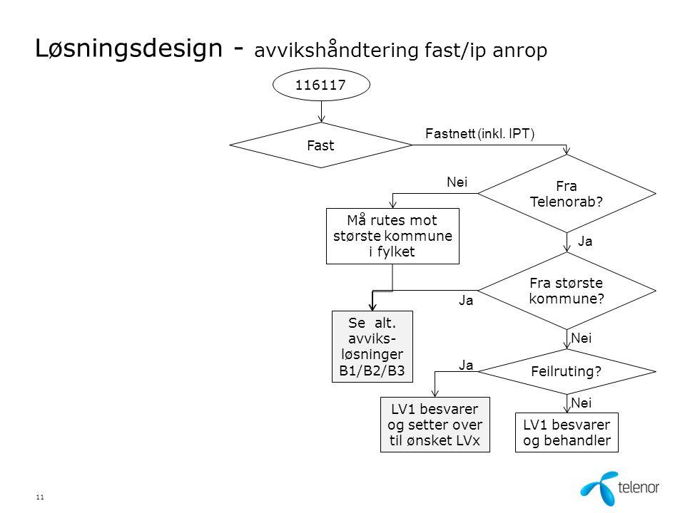 Løsningsdesign - avvikshåndtering fast/ip anrop 116117 Fast Fastnett (inkl.