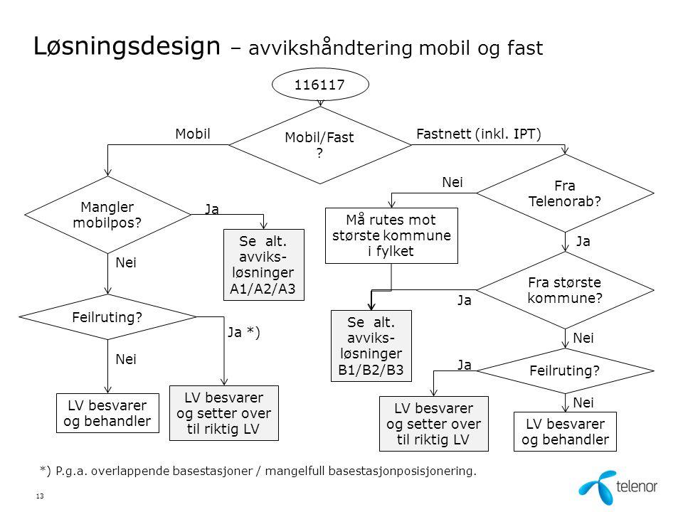 Løsningsdesign – avvikshåndtering mobil og fast 116117 Mobil/Fast .