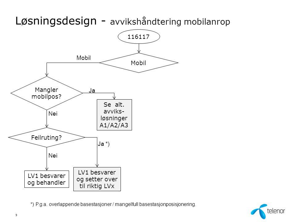 Løsningsdesign - alternative avviksløsninger ved manglende mobilposisjonering (eller manglende A-nr.) A1 A2 Lastdeling mellom 1-7 AMK-/LV- sentraler LV1LV2LV3LV4 X%Z%Y%Æ% LV besvarer og setter over til riktig LV Andel per LV kan settes fra 7 til 100 % Tast inn postnummer LV som tilsvarer postnummeret besvarer A3 F.eks: Tast 1 for Helse SØ Tast 2 for Helse V Tast 3 for Helse M Tast 4 for Helse N LV1LV2LV3LV4 1324 LV besvarer og setter over til riktig LV 10