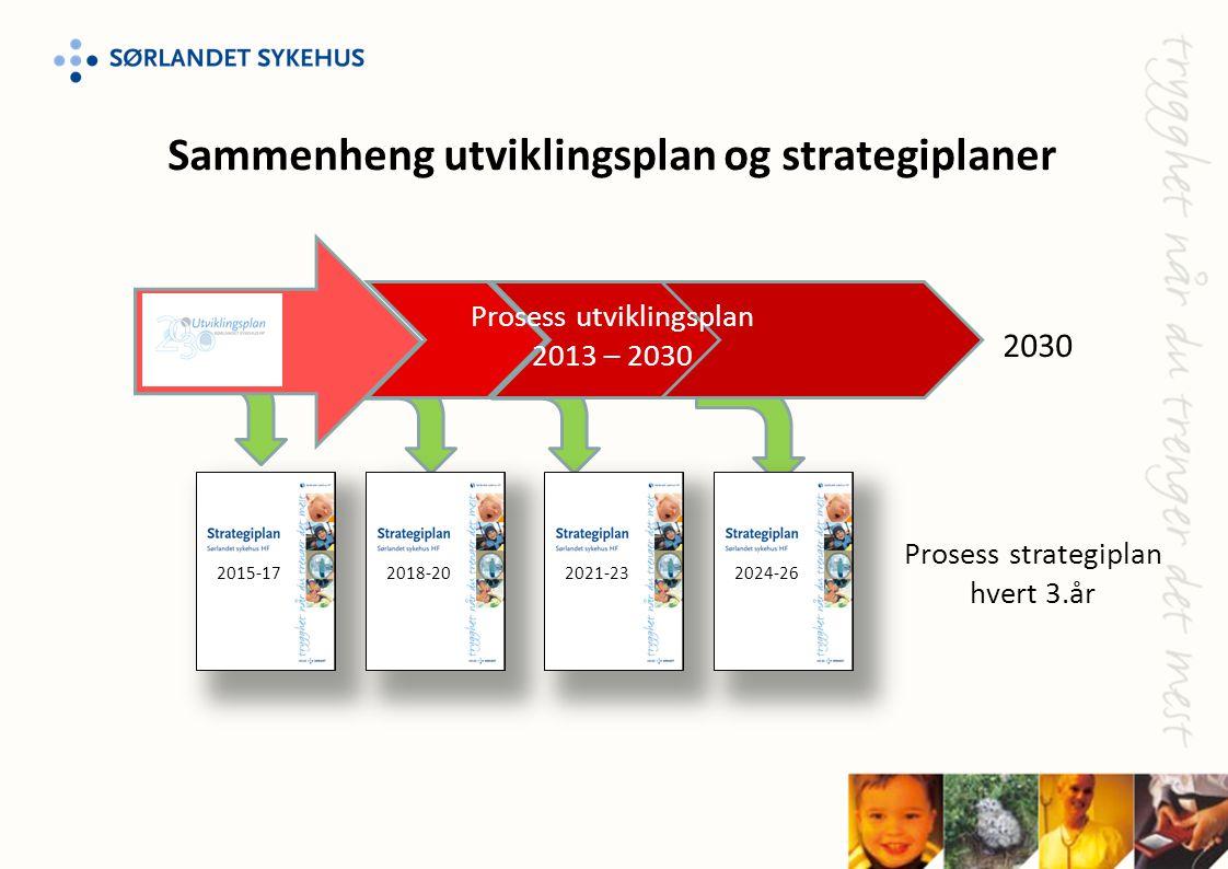 Sammenheng utviklingsplan og strategiplaner Prosess strategiplan hvert 3.år 2015-172018-202021-232024-26 Prosess utviklingsplan 2013 – 2030 2030