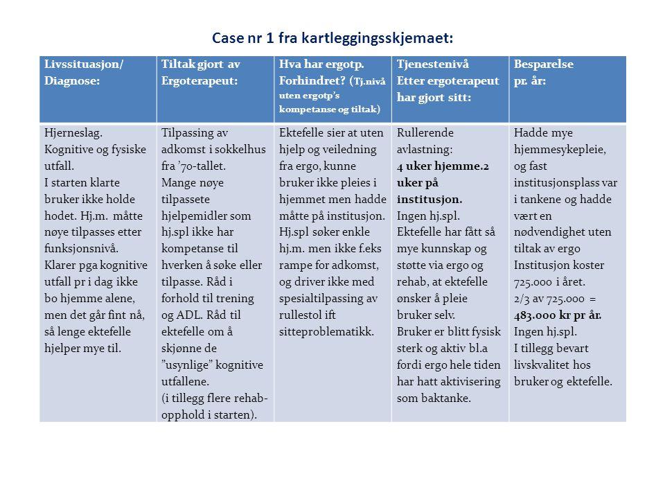Case nr 1 fra kartleggingsskjemaet: Livssituasjon/ Diagnose: Tiltak gjort av Ergoterapeut: Hva har ergotp. Forhindret? ( Tj.nivå uten ergotp's kompeta