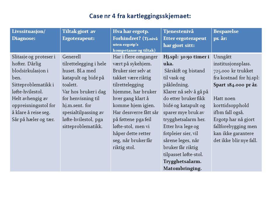 Case nr 4 fra kartleggingsskjemaet: Livssituasjon/ Diagnose: Tiltak gjort av Ergoterapeut: Hva har ergotp. Forhindret? ( Tj.nivå uten ergotp's kompeta