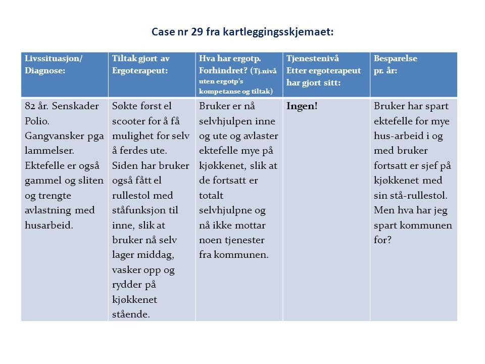 Case nr 29 fra kartleggingsskjemaet: Livssituasjon/ Diagnose: Tiltak gjort av Ergoterapeut: Hva har ergotp. Forhindret? ( Tj.nivå uten ergotp's kompet