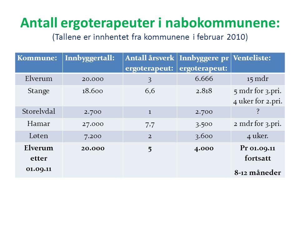 Antall ergoterapeuter i nabokommunene: (Tallene er innhentet fra kommunene i februar 2010) Kommune:Innbyggertall: Antall årsverk ergoterapeut: Innbygg