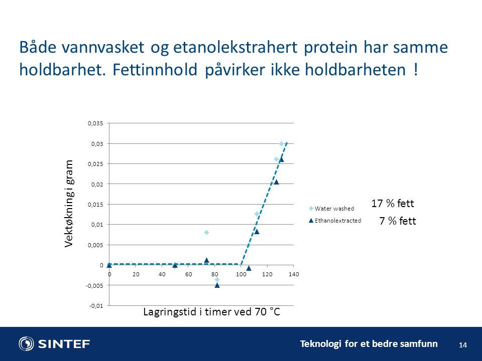 Teknologi for et bedre samfunn 14 Både vannvasket og etanolekstrahert protein har samme holdbarhet. Fettinnhold påvirker ikke holdbarheten ! Lagringst