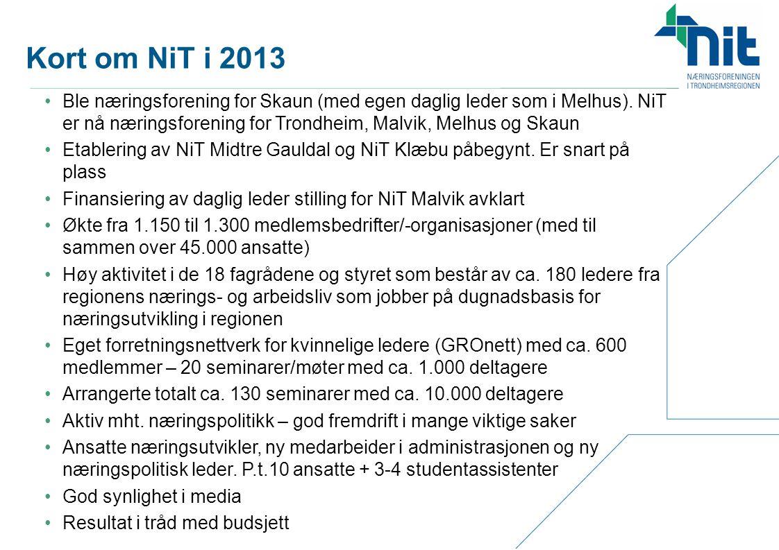 Kort om NiT i 2013 •Ble næringsforening for Skaun (med egen daglig leder som i Melhus). NiT er nå næringsforening for Trondheim, Malvik, Melhus og Ska