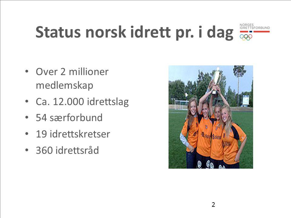 2 Status norsk idrett pr. i dag • Over 2 millioner medlemskap • Ca. 12.000 idrettslag • 54 særforbund • 19 idrettskretser • 360 idrettsråd