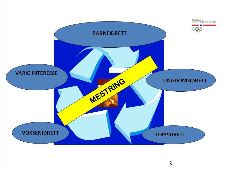9 BARNEIDRETT TOPPIDRETT UNGDOMSIDRETT VARIG INTERESSE MESTRING VOKSENIDRETT