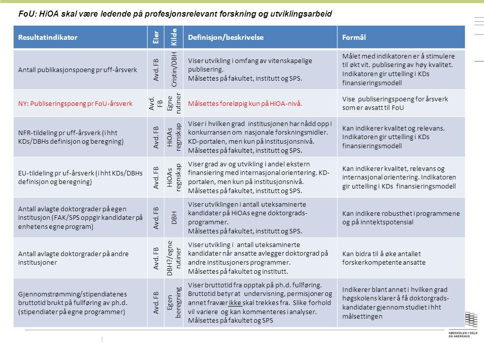 FoU: HiOA skal være ledende på profesjonsrelevant forskning og utviklingsarbeid Resultatindikator Eier Kilde Definisjon/beskrivelseFormål Antall publi