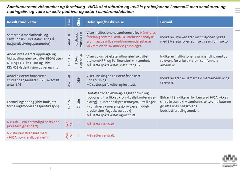 Samfunnsrettet virksomhet og formidling: HiOA skal utfordre og utvikle profesjonene i samspill med samfunns- og næringsliv, og være en aktiv pådriver