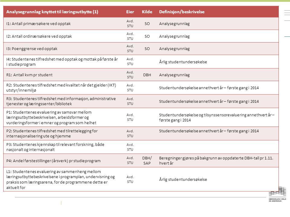 Analysegrunnlag knyttet til læringsutbytte (1)EierKildeDefinisjon/beskrivelse I1: Antall primærsøkere ved opptak Avd. STU SOAnalysegrunnlag I2: Antall