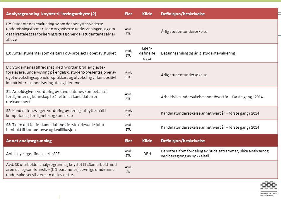 Analysegrunnlag knyttet til læringsutbytte (2)EierKildeDefinisjon/beskrivelse L2: Studentenes evaluering av om det benyttes varierte undervisningsform