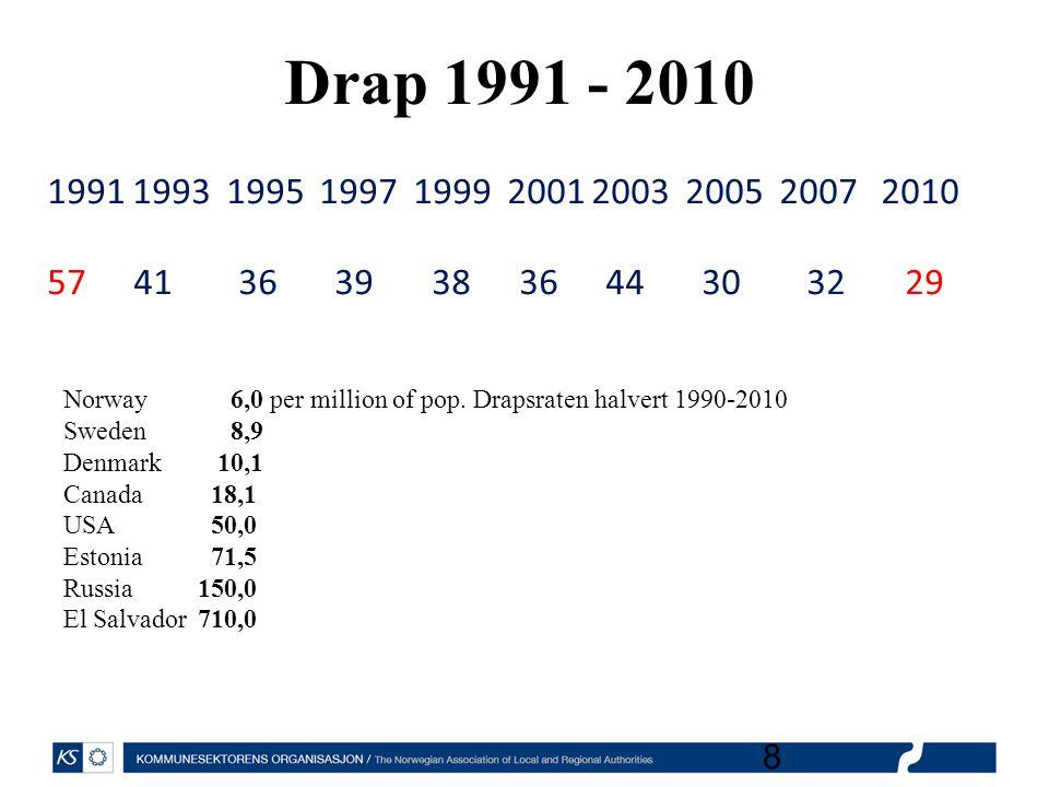 Norge – verdens tryggeste land • Halvering av grove tyverier 2002-2011 • Halvering drap 1985-2012 • Voldsnivået ellers synes uendret (Levekårsund.