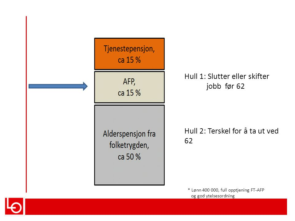 Hull 1: Slutter eller skifter jobb før 62 * Lønn 400 000, full opptjening FT-AFP og god ytelsesordning Hull 2: Terskel for å ta ut ved 62